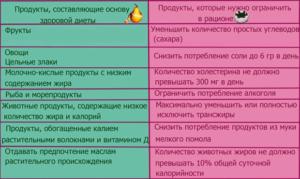 tablichka-poleznyx-i-vrednyx-produktov