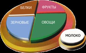 zdorovaya-tarelka