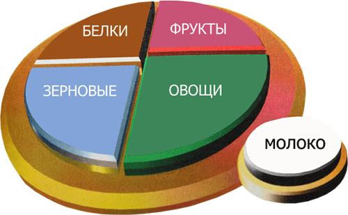 zdorovaya-tarelka-dlya-pohudeniya