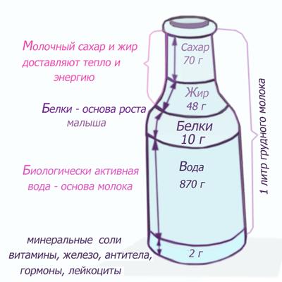 Состав материнского молока